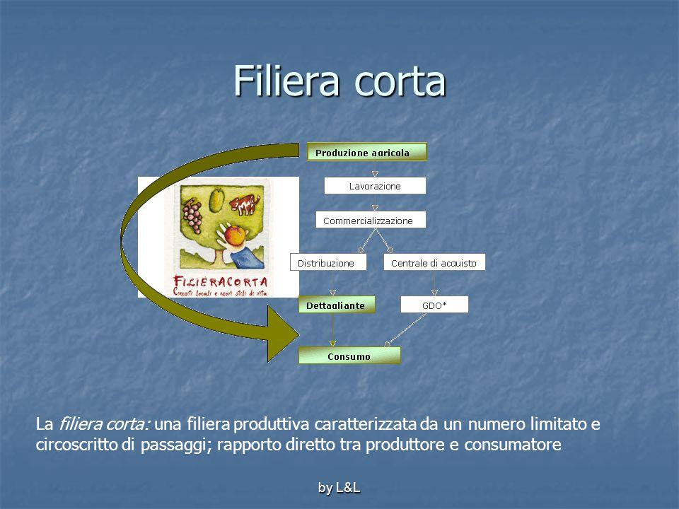 by L&L Filiera corta La filiera corta: una filiera produttiva caratterizzata da un numero limitato e circoscritto di passaggi; rapporto diretto tra pr