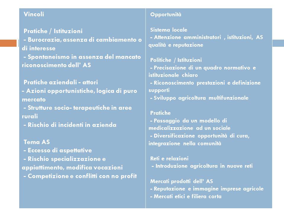 Vincoli Pratiche / Istituzioni - Burocrazia, assenza di cambiamento o di interesse - Spontaneismo in assenza del mancato riconoscimento dell' AS Prati