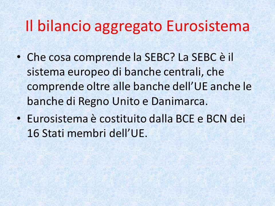Il bilancio aggregato Eurosistema Che cosa comprende la SEBC.