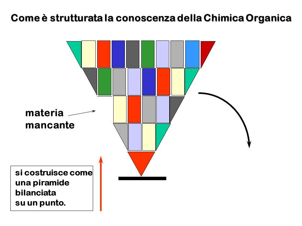 materia mancante Come è strutturata la conoscenza della Chimica Organica si costruisce come una piramide bilanciata su un punto.