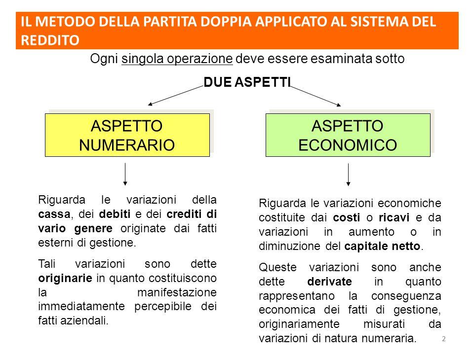 22 ASPETTO NUMERARIO ASPETTO ECONOMICO Ogni singola operazione deve essere esaminata sotto DUE ASPETTI Riguarda le variazioni della cassa, dei debiti e dei crediti di vario genere originate dai fatti esterni di gestione.