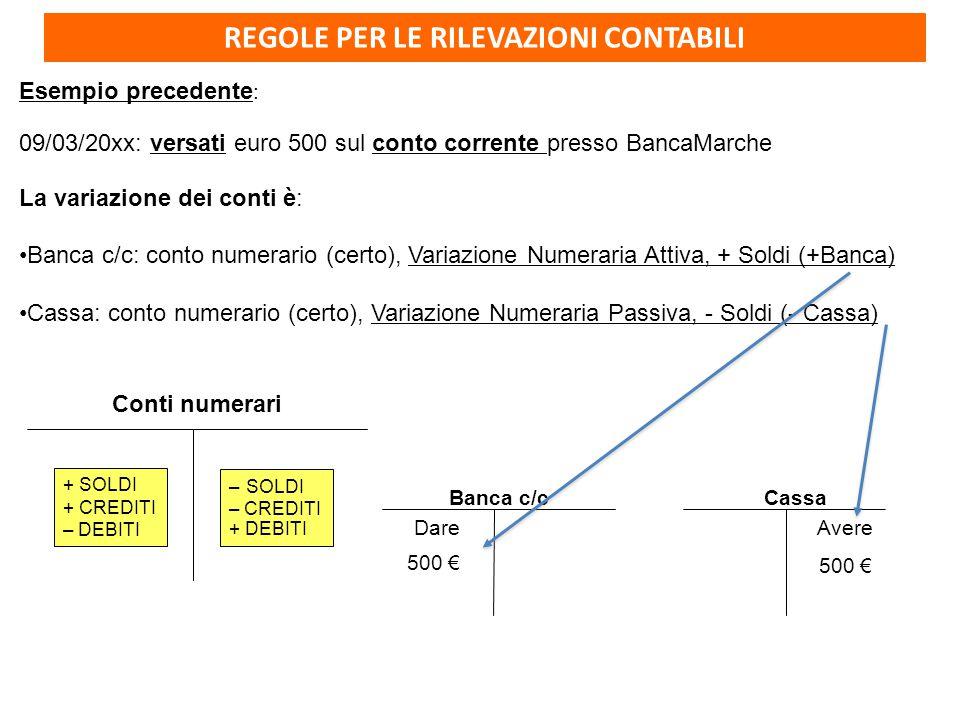 REGOLE PER LE RILEVAZIONI CONTABILI Esempio precedente : 09/03/20xx: versati euro 500 sul conto corrente presso BancaMarche La variazione dei conti è: Banca c/c: conto numerario (certo), Variazione Numeraria Attiva, + Soldi (+Banca) Cassa: conto numerario (certo), Variazione Numeraria Passiva, - Soldi (- Cassa) Banca c/c Dare 500 € Cassa 500 € Avere Conti numerari + SOLDI + CREDITI – DEBITI – SOLDI – CREDITI + DEBITI