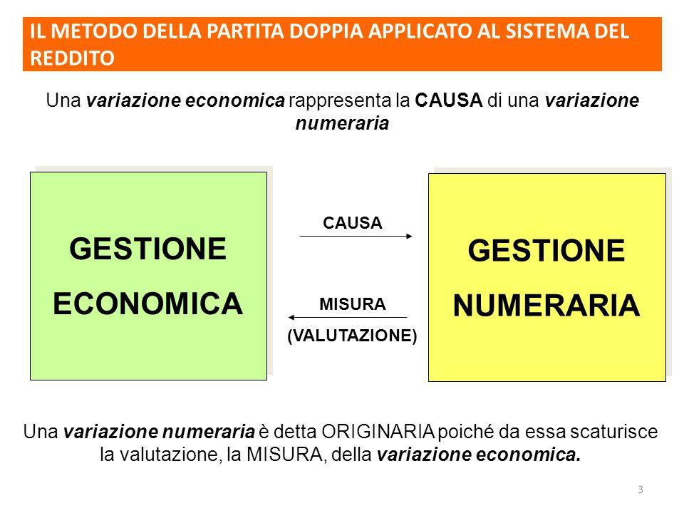 3 GESTIONE NUMERARIA GESTIONE NUMERARIA GESTIONE ECONOMICA GESTIONE ECONOMICA Una variazione economica rappresenta la CAUSA di una variazione numeraria CAUSA MISURA (VALUTAZIONE) Una variazione numeraria è detta ORIGINARIA poiché da essa scaturisce la valutazione, la MISURA, della variazione economica.