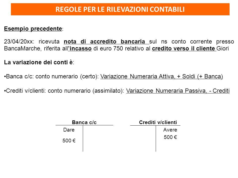 REGOLE PER LE RILEVAZIONI CONTABILI Esempio precedente : 23/04/20xx: ricevuta nota di accredito bancaria sul ns conto corrente presso BancaMarche, riferita all'incasso di euro 750 relativo al credito verso il cliente Giori La variazione dei conti è: Banca c/c: conto numerario (certo): Variazione Numeraria Attiva, + Soldi (+ Banca) Crediti v/clienti: conto numerario (assimilato): Variazione Numeraria Passiva, - Crediti Banca c/c Dare 500 € Crediti v/clienti 500 € Avere