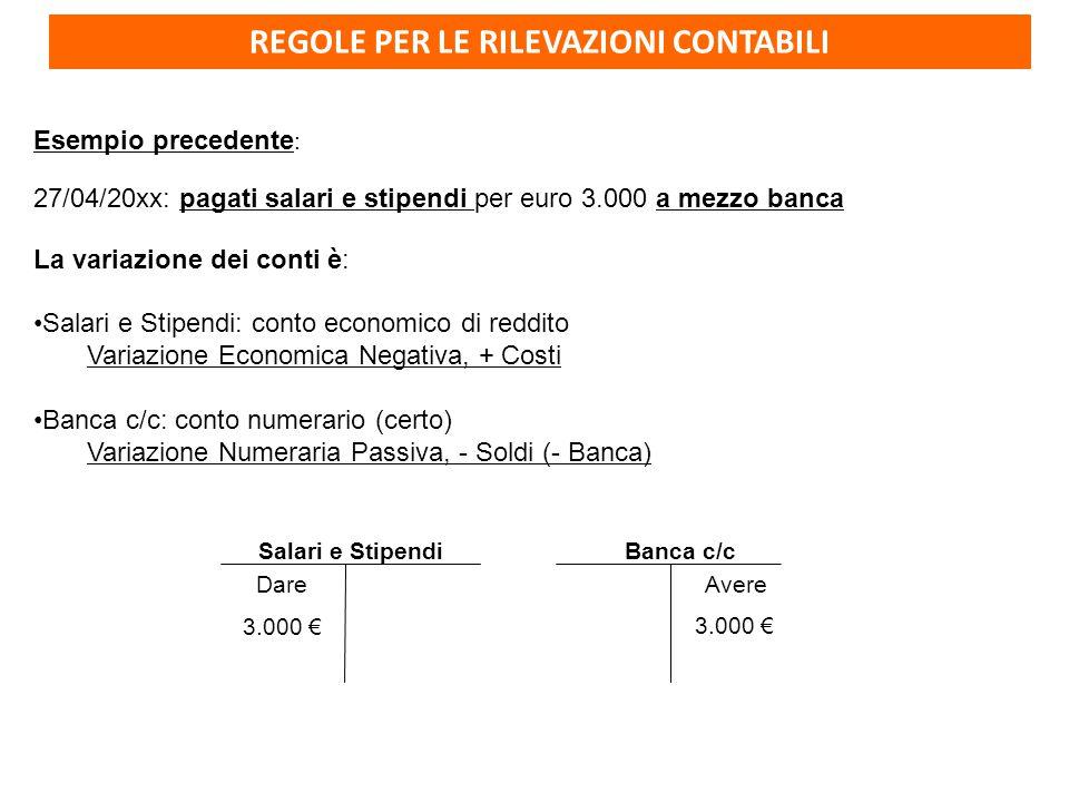REGOLE PER LE RILEVAZIONI CONTABILI Esempio precedente : 27/04/20xx: pagati salari e stipendi per euro 3.000 a mezzo banca La variazione dei conti è: Salari e Stipendi: conto economico di reddito Variazione Economica Negativa, + Costi Banca c/c: conto numerario (certo) Variazione Numeraria Passiva, - Soldi (- Banca) Salari e Stipendi Dare 3.000 € Banca c/c 3.000 € Avere