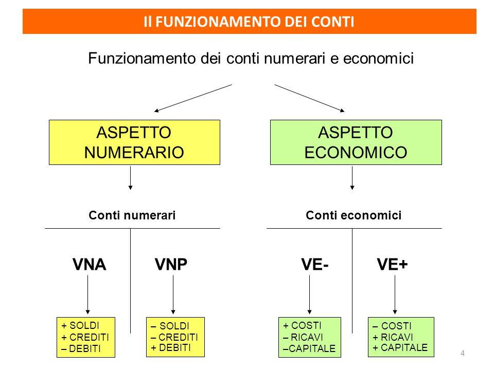 4 ASPETTO NUMERARIO ASPETTO ECONOMICO Funzionamento dei conti numerari e economici Conti numerariConti economici VNAVNPVE-VE+ + SOLDI + CREDITI – DEBITI – SOLDI – CREDITI + DEBITI + COSTI – RICAVI –CAPITALE – COSTI + RICAVI + CAPITALE Il FUNZIONAMENTO DEI CONTI