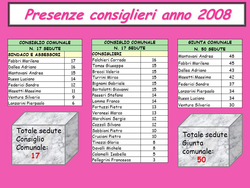 Presenze consiglieri anno 2008 CONSIGLIO COMUNALE N.