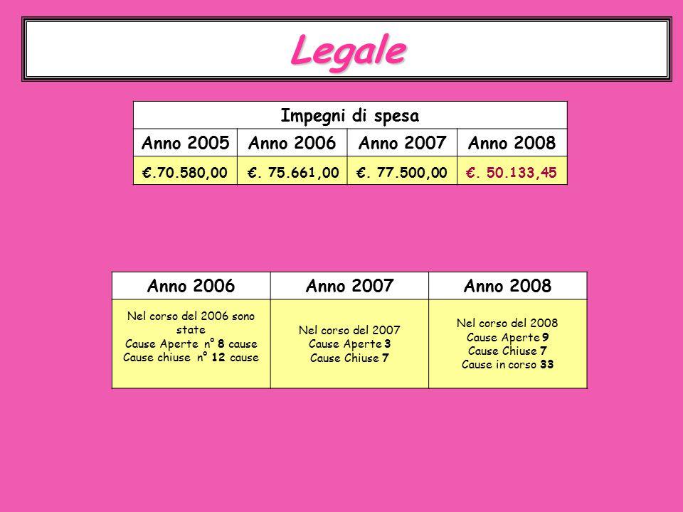 Legale Impegni di spesa Anno 2005Anno 2006Anno 2007Anno 2008 €.70.580,00 €.