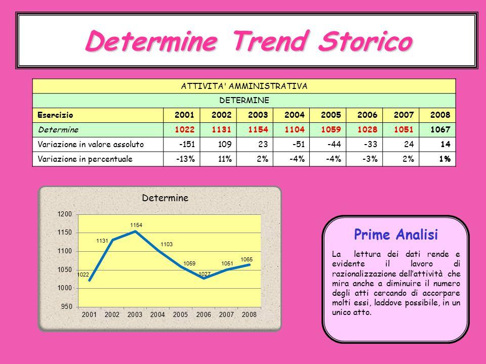 Determine Trend Storico La lettura dei dati rende e evidente il lavoro di razionalizzazione dell'attività che mira anche a diminuire il numero degli atti cercando di accorpare molti essi, laddove possibile, in un unico atto.
