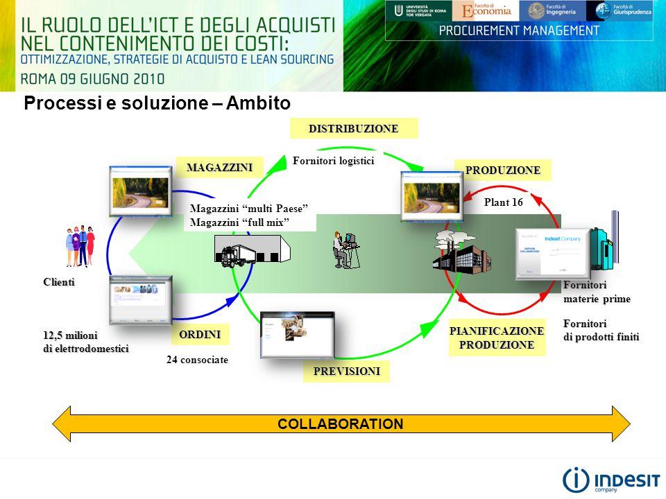 Processi e soluzione – AmbitoDISTRIBUZIONEClienti 12,5 milioni di elettrodomestici ORDINI MAGAZZINI PREVISIONI Fornitori materie prime Fornitori di pr