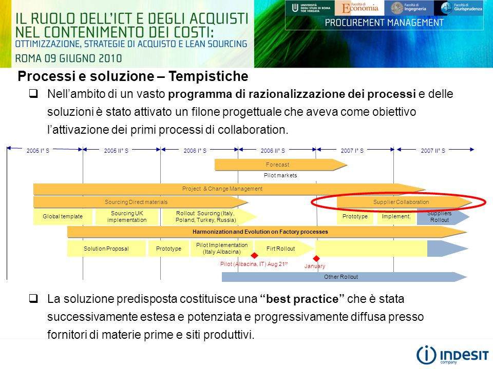 Processi e soluzione – Tempistiche 2005 I° S2005 II° S2006 I° S 2006 II° S2007 I° S2007 II° S Sourcing Direct materials Harmonization and Evolution on Factory processes Project & Change Management Supplier Collaboration Sourcing UK implementation Rollout Sourcing (Italy, Poland, Turkey, Russia) Pilot Implementation (Italy Albacina) Firt RolloutRolloutPrototype Implement.