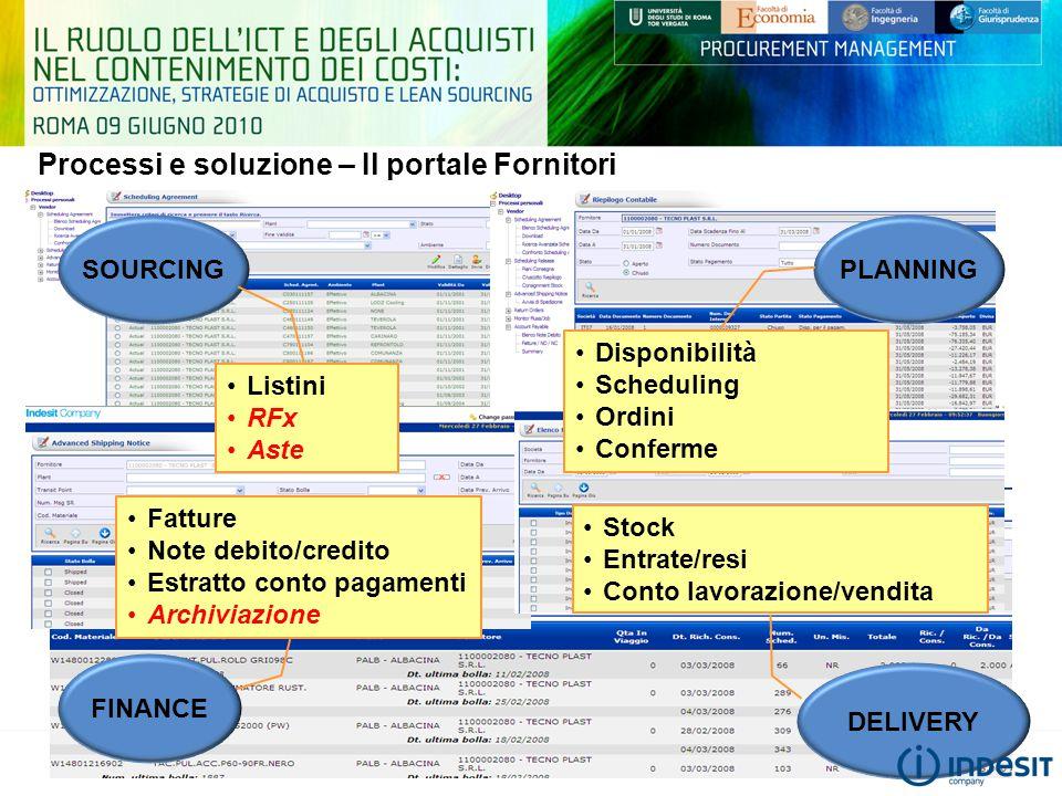 Processi e soluzione – Il portale Fornitori SOURCING Listini RFx Aste PLANNING Disponibilità Scheduling Ordini Conferme DELIVERY Stock Entrate/resi Co