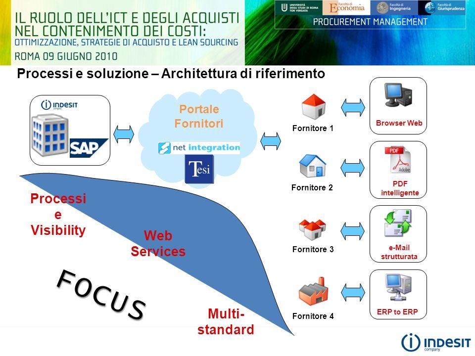 Processi e soluzione – Architettura di riferimento ERP to ERP Fornitore 3 Fornitore 4 Fornitore 1 Browser Web Portale Fornitori e-Mail strutturata PDF