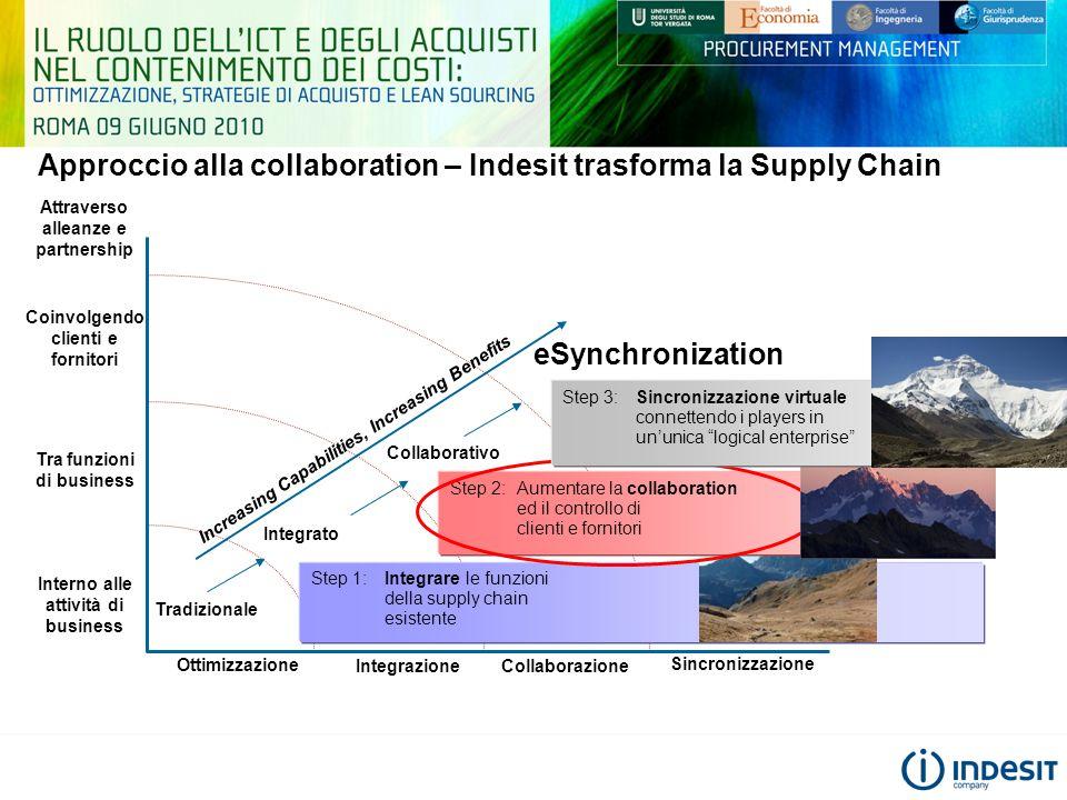 Approccio alla collaboration – Indesit trasforma la Supply Chain Increasing Capabilities, Increasing Benefits Interno alle attività di business Ottimi