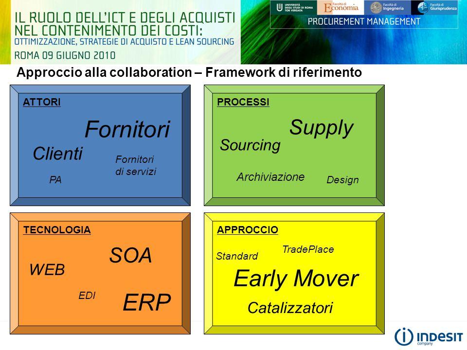 Approccio alla collaboration – Framework di riferimento PROCESSI Supply Sourcing Design Archiviazione TECNOLOGIA SOA WEB ERP EDI ATTORI Fornitori Clie