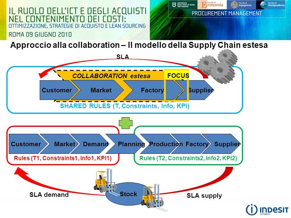 Approccio alla collaboration – Il modello della Supply Chain estesa Rules (T1, Constraints1, Info1, KPI1) Customer MarketDemand FactorySupplier Rules (T2, Constraints2, Info2, KPI2) ProductionPlanning Stock SLA supply SLA demand COLLABORATION estesa SHARED RULES (T, constraints, Info, KPI) Customer Market Factory Supplier SLA FOCUS PUSH FLESSIBILITA' DAY LDS EFFICIENZA/ SATURAZIONE VINCOLI WEEK IRP PULL REGOLE DEL GIOCO FLESSIBILITA' VINCOLI DAY KPI CONDIVISI