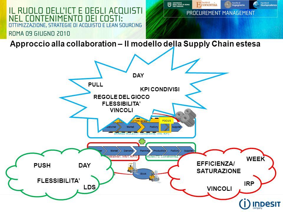 Approccio alla collaboration – Il modello della Supply Chain estesa Rules (T1, Constraints1, Info1, KPI1) Customer MarketDemand FactorySupplier Rules