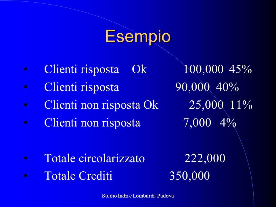 Studio Indri e Lombardi- Padova Esempio Clienti risposta Ok100,000 45% Clienti risposta 90,000 40% Clienti non risposta Ok 25,000 11% Clienti non risposta7,000 4% Totale circolarizzato 222,000 Totale Crediti350,000