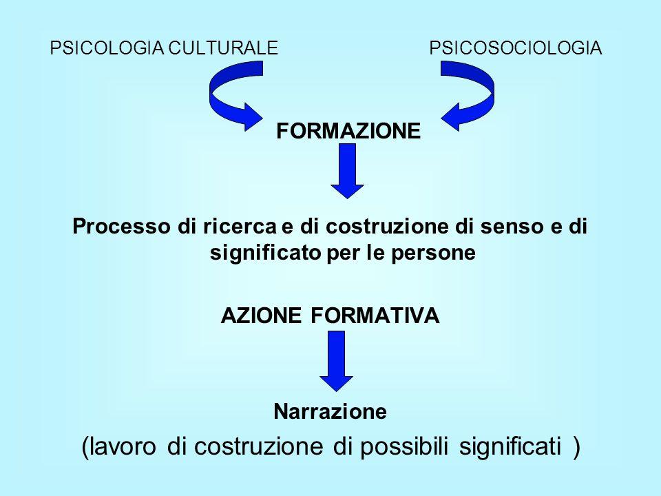 PSICOLOGIA CULTURALE PSICOSOCIOLOGIA FORMAZIONE Processo di ricerca e di costruzione di senso e di significato per le persone AZIONE FORMATIVA Narrazione (lavoro di costruzione di possibili significati )