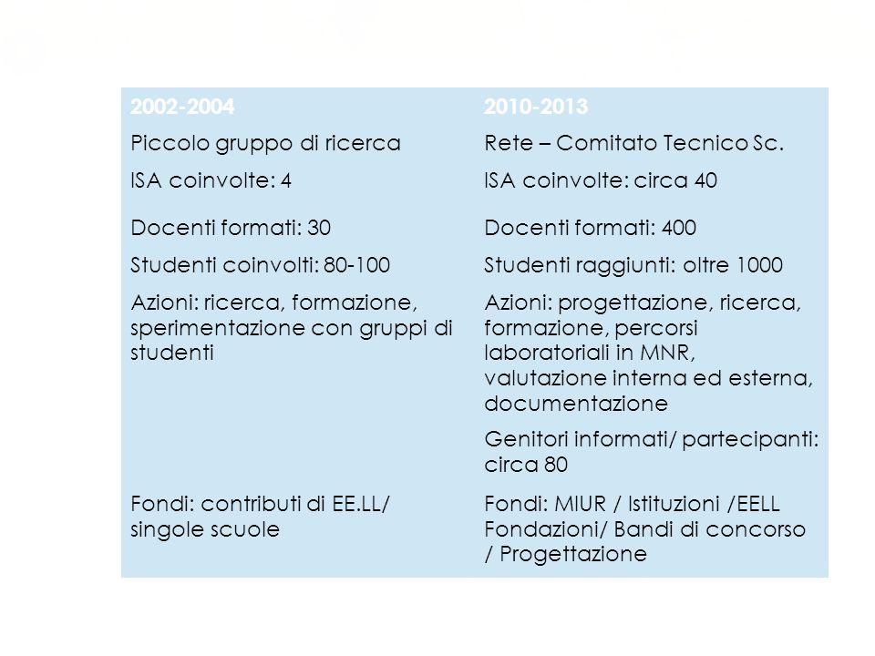 Sviluppo nel tempo 2002-20042010-2013 Piccolo gruppo di ricercaRete – Comitato Tecnico Sc. ISA coinvolte: 4ISA coinvolte: circa 40 Docenti formati: 30