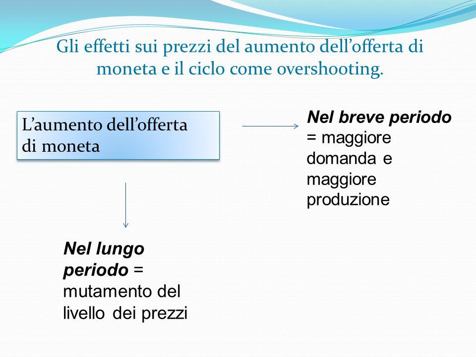 Gli effetti sui prezzi del aumento dell'offerta di moneta e il ciclo come overshooting. L'aumento dell'offerta di moneta L'aumento dell'offerta di mon