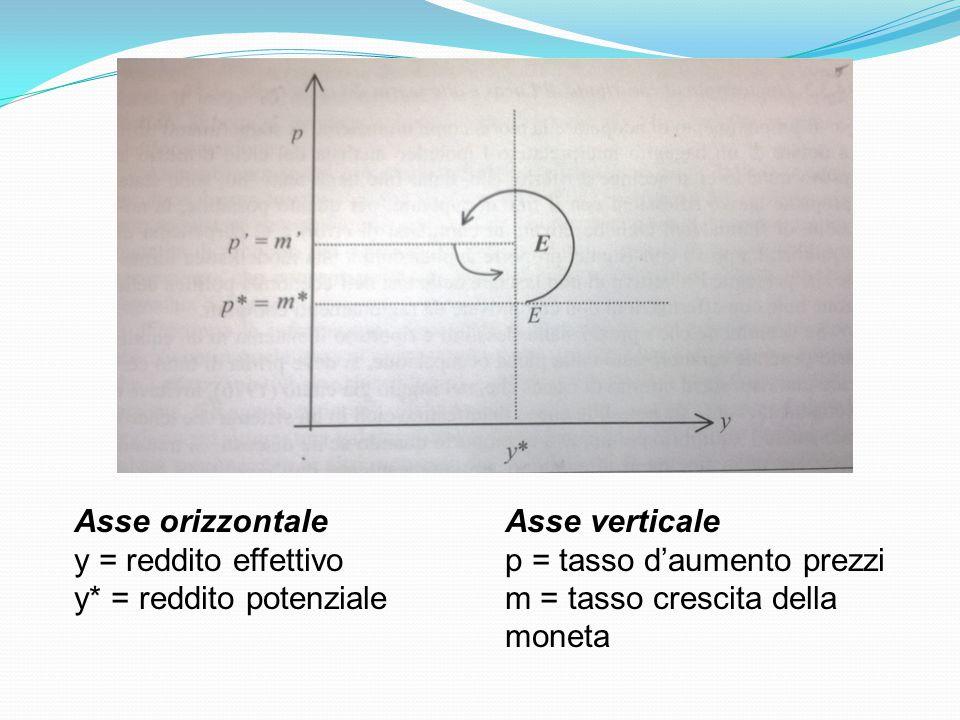 Asse orizzontale y = reddito effettivo y* = reddito potenziale Asse verticale p = tasso d'aumento prezzi m = tasso crescita della moneta