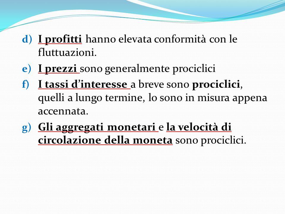 d) I profitti hanno elevata conformità con le fluttuazioni. e) I prezzi sono generalmente prociclici f) I tassi d'interesse a breve sono prociclici, q