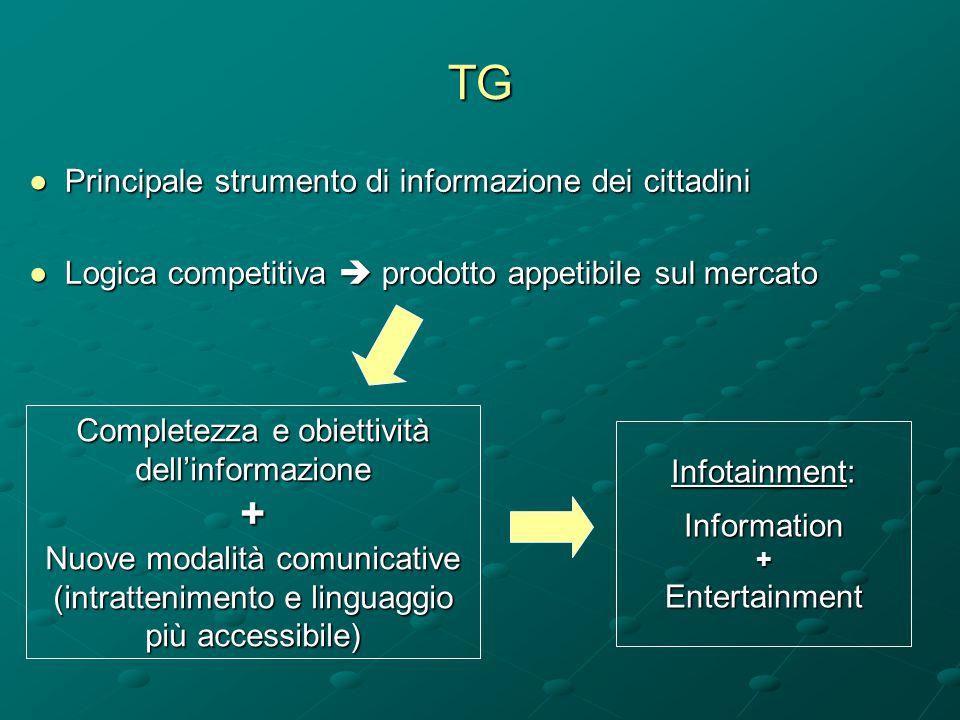 TG ●Principale strumento di informazione dei cittadini ●Logica competitiva  prodotto appetibile sul mercato Infotainment: Information+Entertainment C
