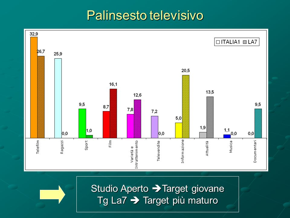Studio Aperto  Target giovane Tg La7  Target più maturo Palinsesto televisivo