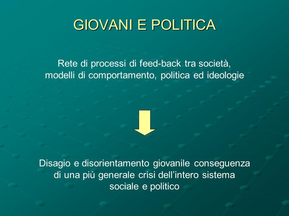 GIOVANI E POLITICA Rete di processi di feed-back tra società, modelli di comportamento, politica ed ideologie Disagio e disorientamento giovanile cons
