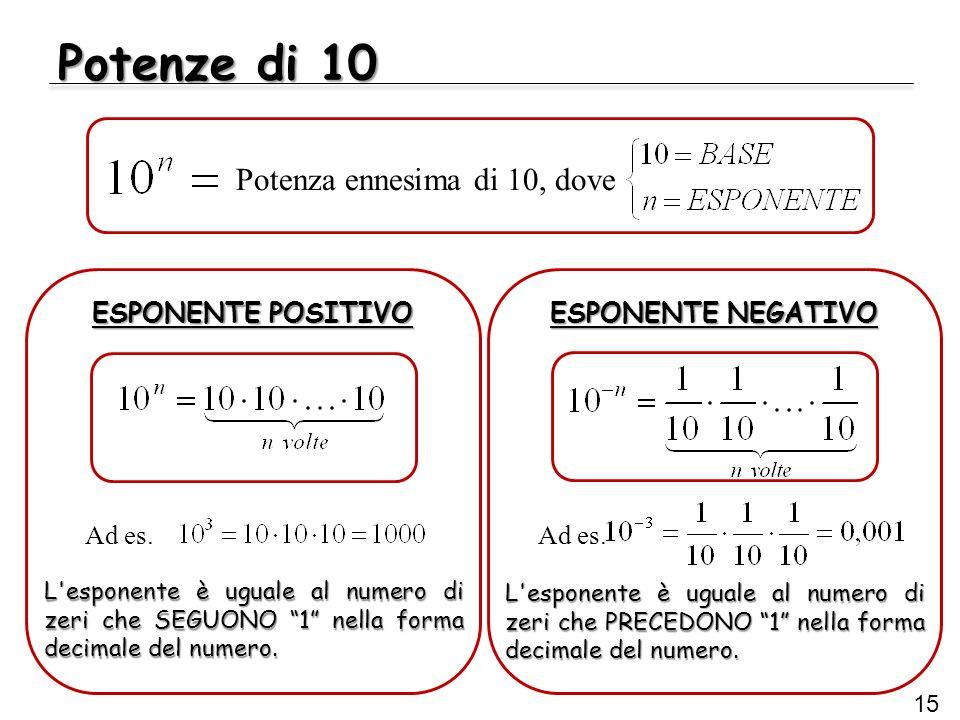 """Potenze di 10 15 ESPONENTE POSITIVO Potenza ennesima di 10, dove ESPONENTE NEGATIVO L'esponente è uguale al numero di zeri che SEGUONO """"1"""" nella forma"""