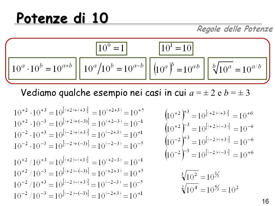 Potenze di 10 16 Regole delle Potenze Vediamo qualche esempio nei casi in cui a = ± 2 e b = ± 3