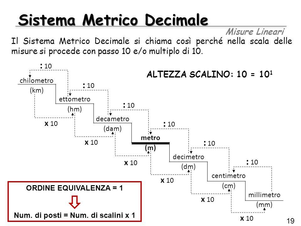 Sistema Metrico Decimale Misure Lineari 19 chilometro (km) ettometro (hm) decametro (dam) metro (m) decimetro (dm) centimetro (cm) millimetro (mm) : 1