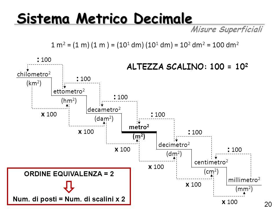 Sistema Metrico Decimale Misure Superficiali 20 chilometro 2 (km 2 ) ettometro 2 (hm 2 ) decametro 2 (dam 2 ) metro 2 (m 2 ) decimetro 2 (dm 2 ) centi