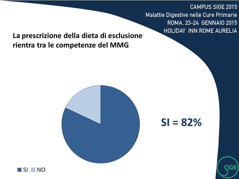 SI = 82% La prescrizione della dieta di esclusione rientra tra le competenze del MMG