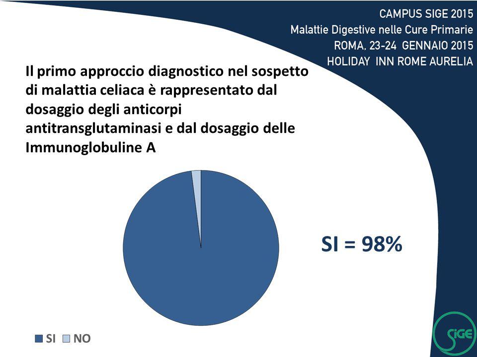 SI = 98% Il primo approccio diagnostico nel sospetto di malattia celiaca è rappresentato dal dosaggio degli anticorpi antitransglutaminasi e dal dosag