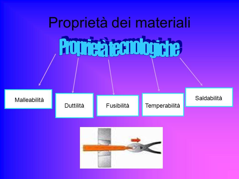 Proprietà dei materiali gvifgorhior Malleabilità DuttilitàFusibilitàTemperabilità Saldabilità