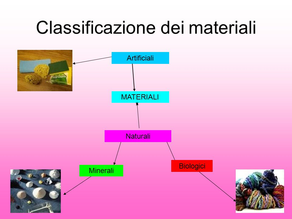 Classificazione dei materiali Artificiali MATERIALI Naturali Biologici Minerali