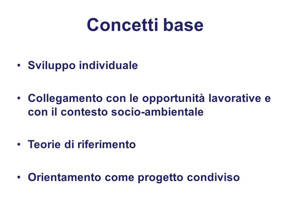 Concetti base Sviluppo individuale Collegamento con le opportunità lavorative e con il contesto socio-ambientale Teorie di riferimento Orientamento come progetto condiviso