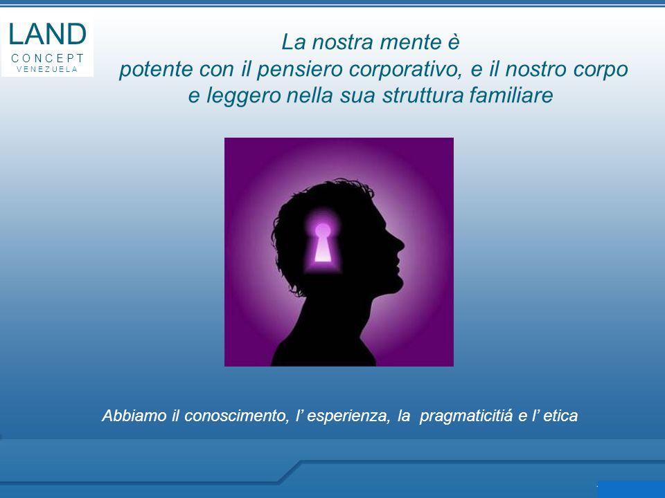 LAND C O N C E P T V E N E Z U E L A Abbiamo il conoscimento, l' esperienza, la pragmaticitiá e l' etica La nostra mente è potente con il pensiero corporativo, e il nostro corpo e leggero nella sua struttura familiare