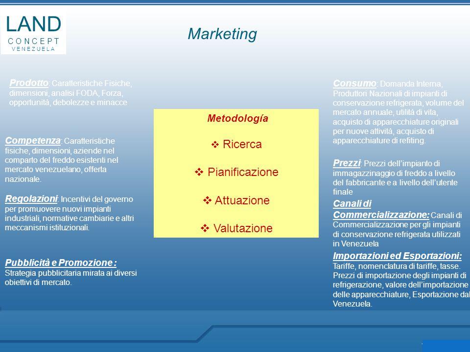 Marketing LAND C O N C E P T V E N E Z U E L A Metodología  Ricerca  Pianificazione  Attuazione  Valutazione Prodotto : Caratteristiche Fisiche, d