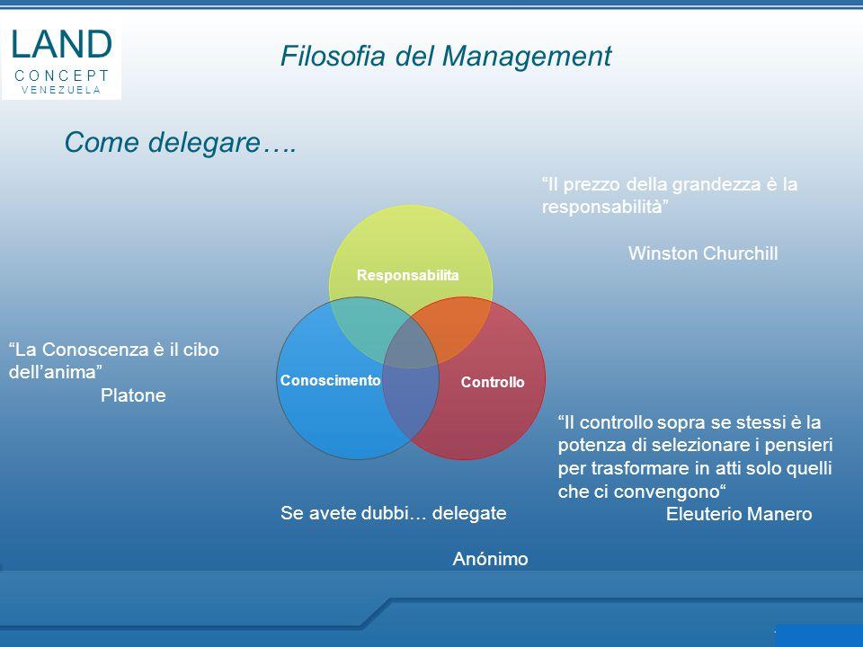 Responsabilita Controllo Conoscimento Filosofia del Management LAND C O N C E P T V E N E Z U E L A Come delegare….