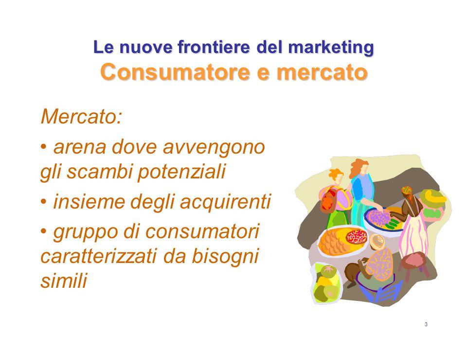3 Le nuove frontiere del marketing Consumatore e mercato Mercato: arena dove avvengono gli scambi potenziali insieme degli acquirenti gruppo di consumatori caratterizzati da bisogni simili