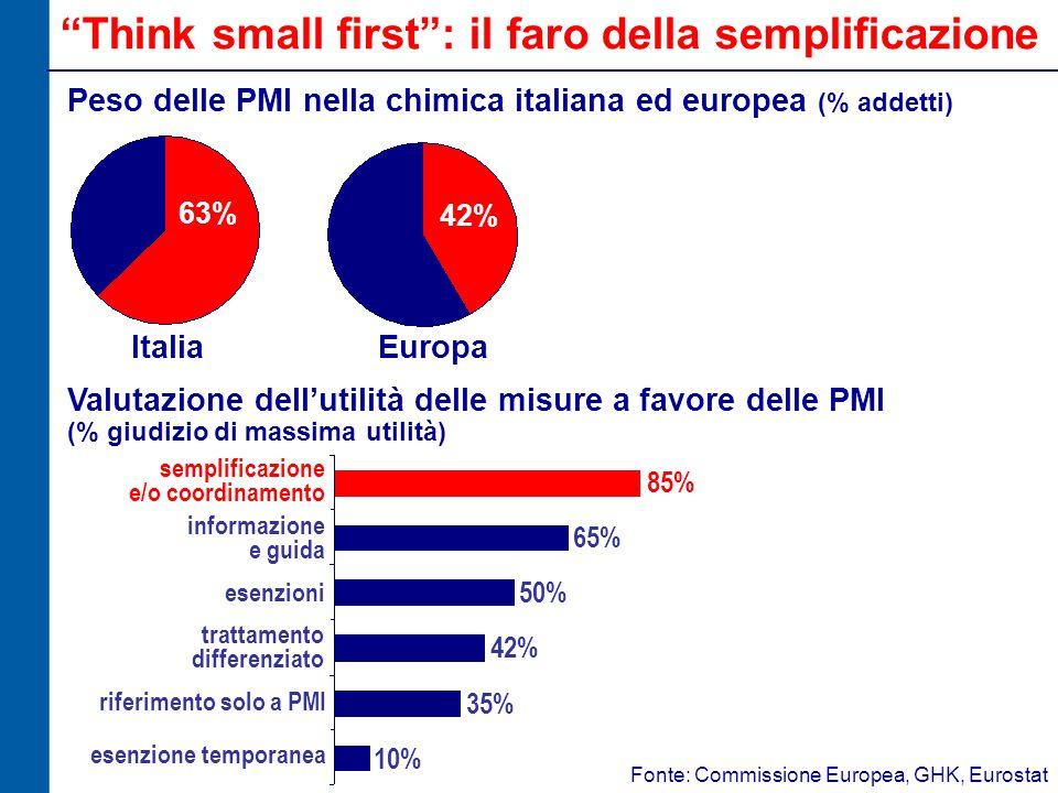 Think small first : il faro della semplificazione Valutazione dell'utilità delle misure a favore delle PMI semplificazione e/o coordinamento informazione e guida esenzioni trattamento differenziato riferimento solo a PMI esenzione temporanea (% giudizio di massima utilità) Peso delle PMI nella chimica italiana ed europea (% addetti) 85% 65% 50% 42% 35% 10% 63% 42% Italia Europa Fonte: Commissione Europea, GHK, Eurostat