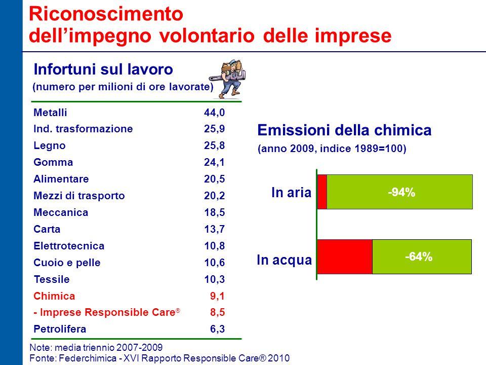 Riconoscimento dell'impegno volontario delle imprese Infortuni sul lavoro (numero per milioni di ore lavorate) Emissioni della chimica (anno 2009, indice 1989=100) In acqua -16% -94% -91% -52% In aria -94% -64% Metalli Ind.