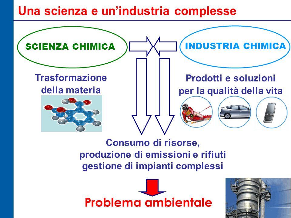 Una scienza e un'industria complesse Problema ambientale Consumo di risorse, produzione di emissioni e rifiuti gestione di impianti complessi Trasformazione della materia SCIENZA CHIMICA INDUSTRIA CHIMICA Prodotti e soluzioni per la qualità della vita