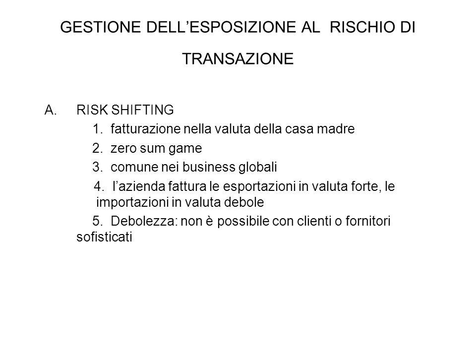 A.RISK SHIFTING 1. fatturazione nella valuta della casa madre 2. zero sum game 3. comune nei business globali 4. l'azienda fattura le esportazioni in