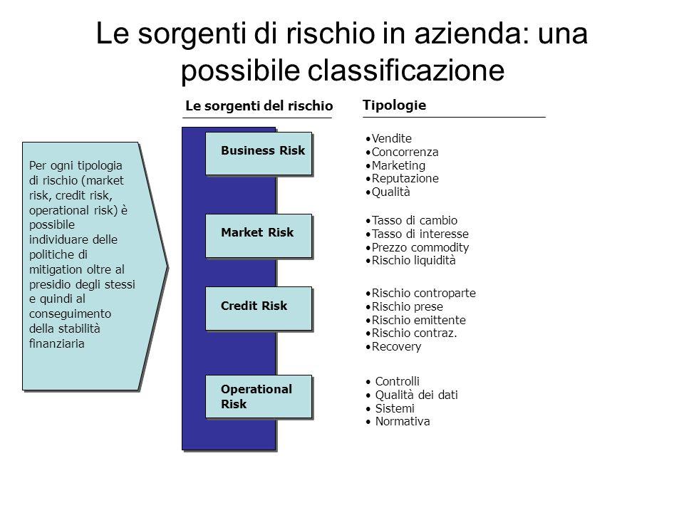 Le sorgenti di rischio in azienda: una possibile classificazione Rischio controparte Rischio prese Rischio emittente Rischio contraz. Recovery Control