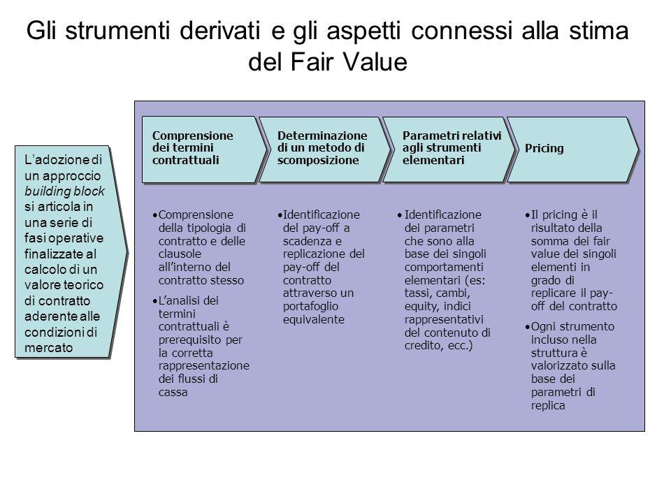 Gli strumenti derivati e gli aspetti connessi alla stima del Fair Value L'adozione di un approccio building block si articola in una serie di fasi ope