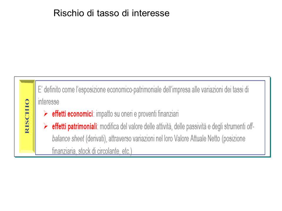 Rischio di tasso di interesse